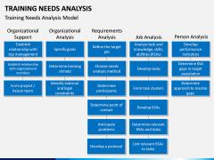 Training needs analysis PPT slide 8