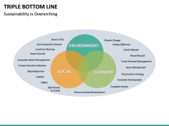 Triple bottom line PPT slide 12