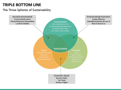 Triple bottom line PPT slide 16