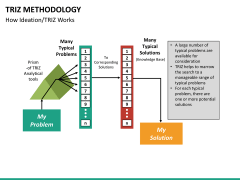 Triz methodology PPT slide 16