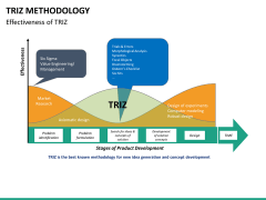 Triz methodology PPT slide 25
