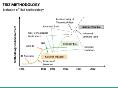 Triz methodology PPT slide 20