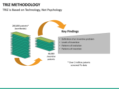 Triz methodology PPT slide 23