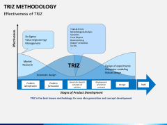 Triz methodology PPT slide 10