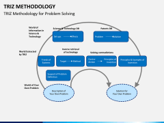 Triz methodology PPT slide 14