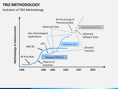 Triz methodology PPT slide 5