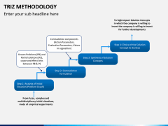 Triz methodology PPT slide 9