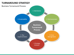 Turnaround Strategy PPT slide 23