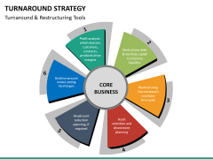 Turnaround Strategy PPT slide 17