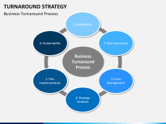 Turnaround Strategy PPT slide 10