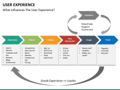 User experience PPT slide 38
