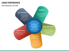 User experience PPT slide 49