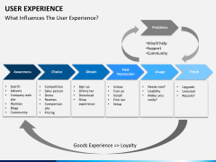 User experience PPT slide 12