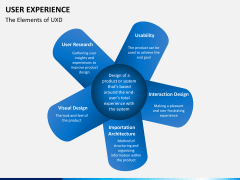 User experience PPT slide 23