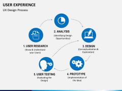 User experience PPT slide 6