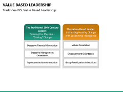 Value Based Leadership PPT slide 21