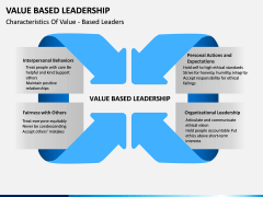 Value Based Leadership PPT slide 1