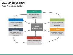 Value proposition PPT slide 38