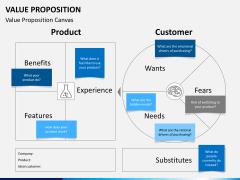 Value proposition PPT slide 10