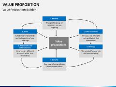 Value proposition PPT slide 16