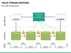 Value stream mapping PPT slide 14