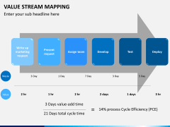 Value stream mapping PPT slide 11