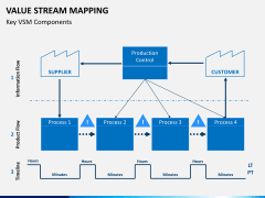 Value stream mapping PPT slide 3