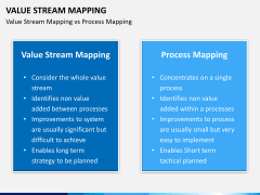 Value stream mapping PPT slide 4