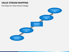 Value stream mapping PPT slide 7