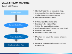 Value stream mapping PPT slide 9