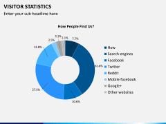 Visitor statistics PPT slide 10