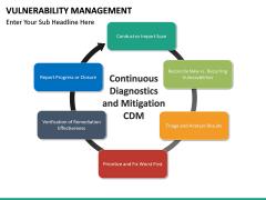 Vulnerability Management PPT slide 36