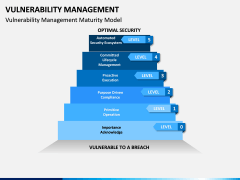 Vulnerability Management PPT slide 4