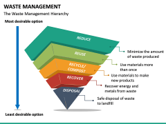 Waste Management PPT slide 16