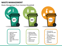 Waste Management PPT slide 19