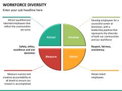 Workforce diversity PPT slide 15
