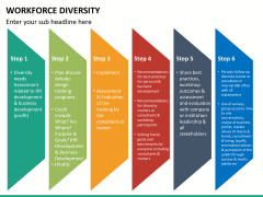 Workforce diversity PPT slide 19