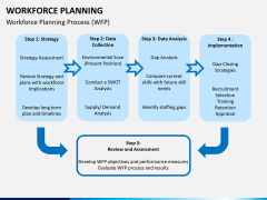 Workforce Planning PPT slide 13