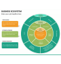 Business ecosystem PPT slide 16