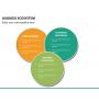 Business ecosystem PPT slide 27