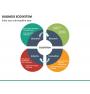 Business ecosystem PPT slide 29