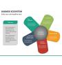 Business ecosystem PPT slide 20
