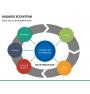 Business ecosystem PPT slide 21