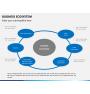 Business ecosystem PPT slide 10
