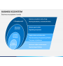 Business ecosystem PPT slide 13