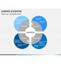 Business ecosystem PPT slide 14