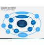 Business ecosystem PPT slide 2