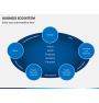 Business ecosystem PPT slide 3