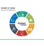 Internet of things PPT slide 26