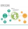 Internet of things PPT slide 23